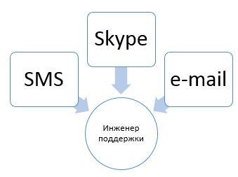 тикет система