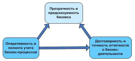 Обеспечение прозрачности и предсказуемости бизнеса