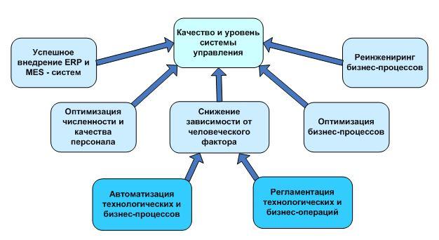 Повышение качества и уровня системы управления