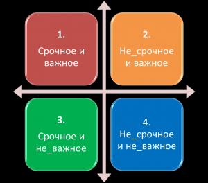 распределение задач
