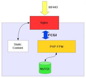 nginx php-fpm
