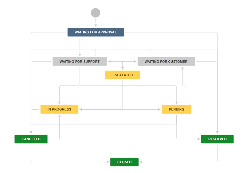 Пример workflow в Jira для экстренного изменения