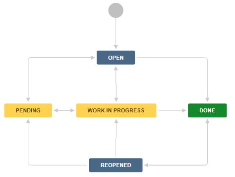 Пример workflow в Jira для нормального изменения