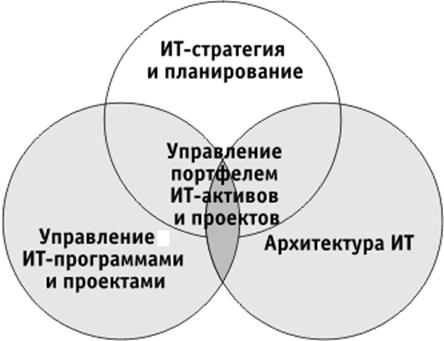 разработка ИТ стратегии