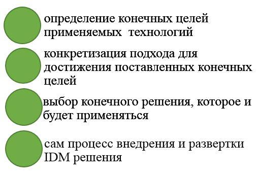 внедрение idm