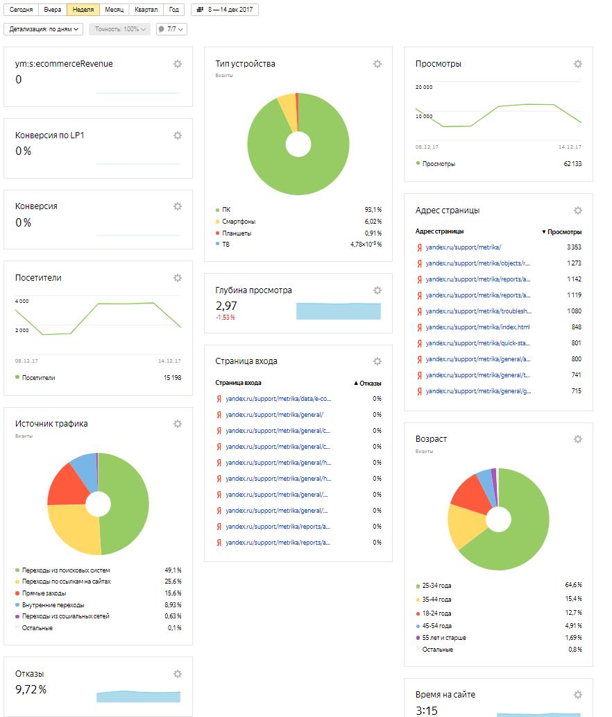 анализ работы сайтов