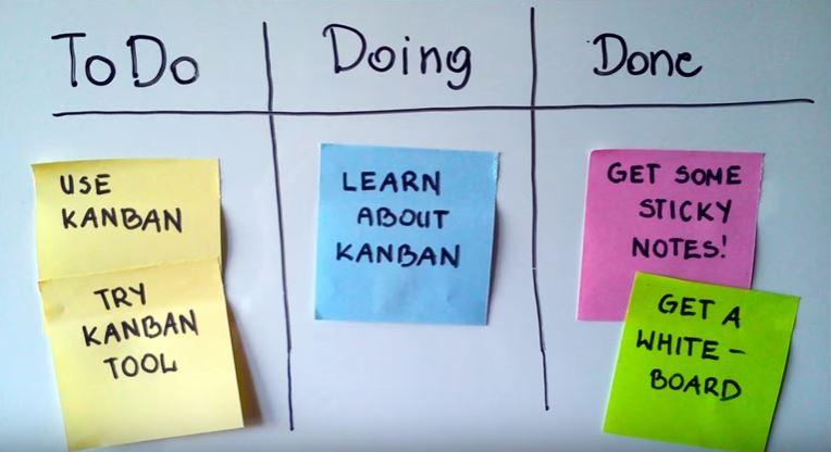 что такое kanban