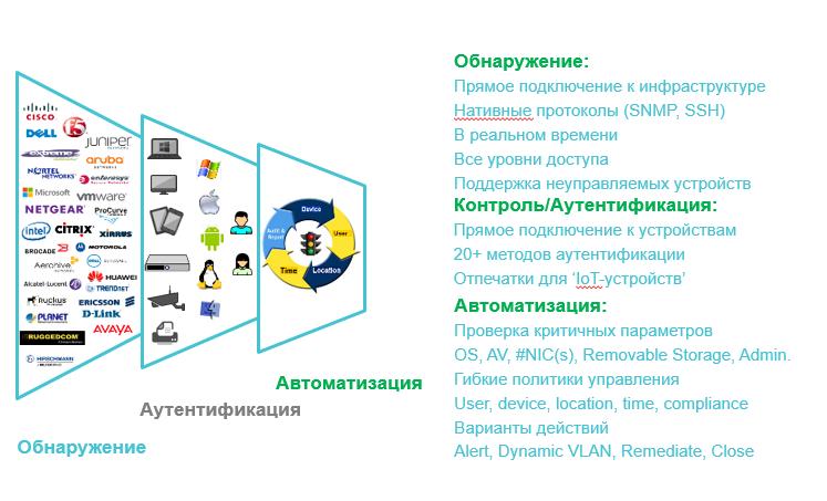 схема работы защиты корпоративной сети