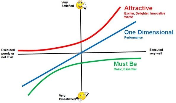 График метода Модель Кано