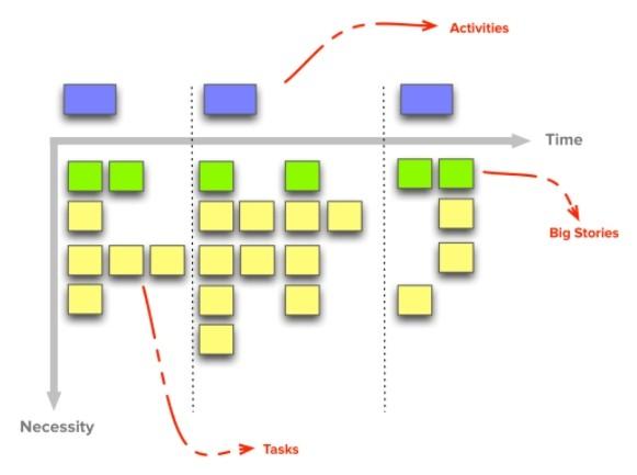 Визуализация метода Story Mapping