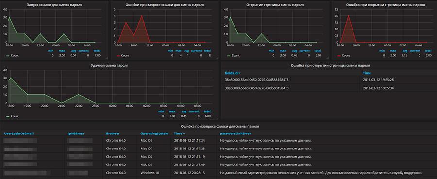 Информационные графики для комплексного обеспечения информационной безопасности