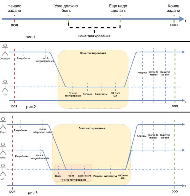 Этапы DOR и DOD в scrum разработке